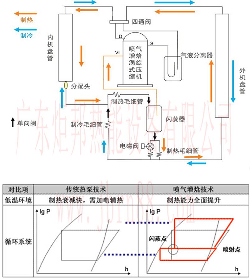 超低温空气能热水器jbrn-10dw